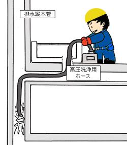 高圧水洗作業 排水管 貯水槽 清掃 愛知県