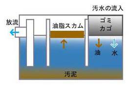 グリストラップの構造 グリストラップ 貯水槽 清掃 愛知県