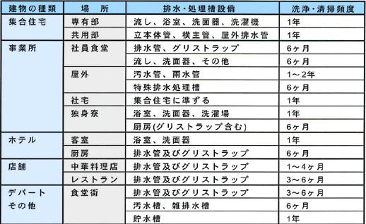 お勧めする排水管洗浄・処理槽清掃の頻度 グリストラップ 貯水槽 清掃 愛知県